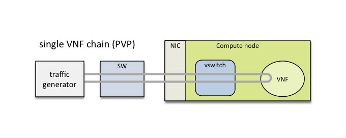 NFVbench: A Network Performance Benchmarking Tool for NFVi